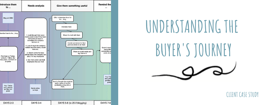 Understanding the buyer's journey - Write in Danderyd